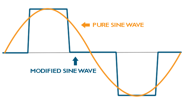 sine wave and sensitive electronics