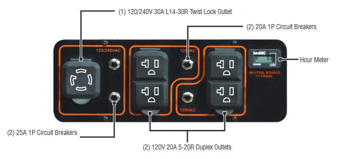 Generac 5939 generator ports
