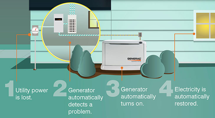 Best Whole House Generator Reviews 2019 - Generator Mag