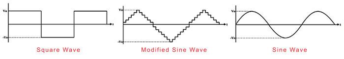 conventional generators vs inverter generators